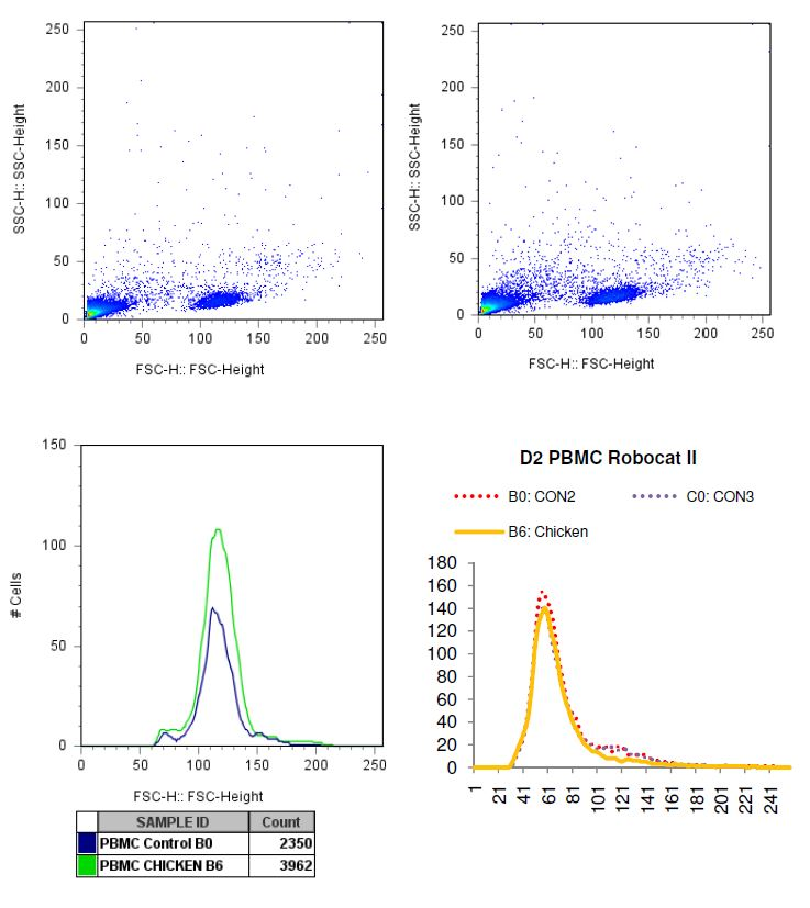Charted results of donor 2 peripheral blood mononuclear cells (PBMC) when exposed to chicken