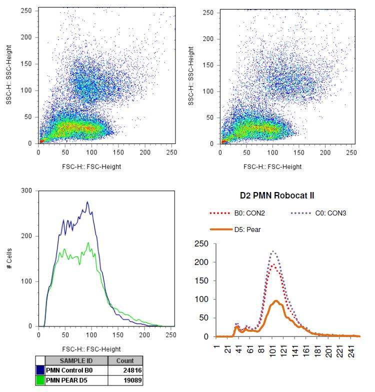 Charted results of donor 2 polymorphonuclear (PMN) cells when exposed to pear