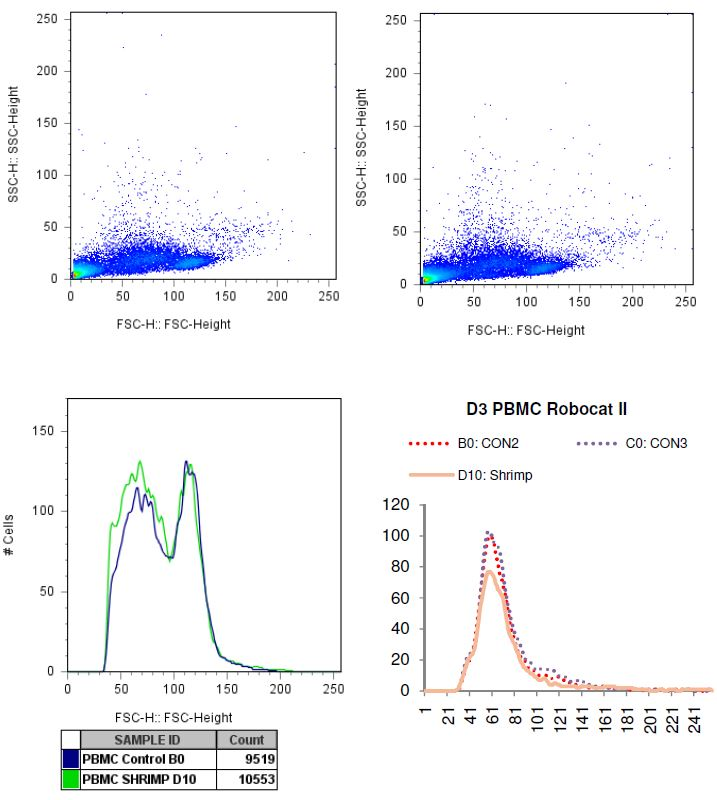 Charted results of donor 3 peripheral blood mononuclear cells (PBMC) when exposed to shrimp