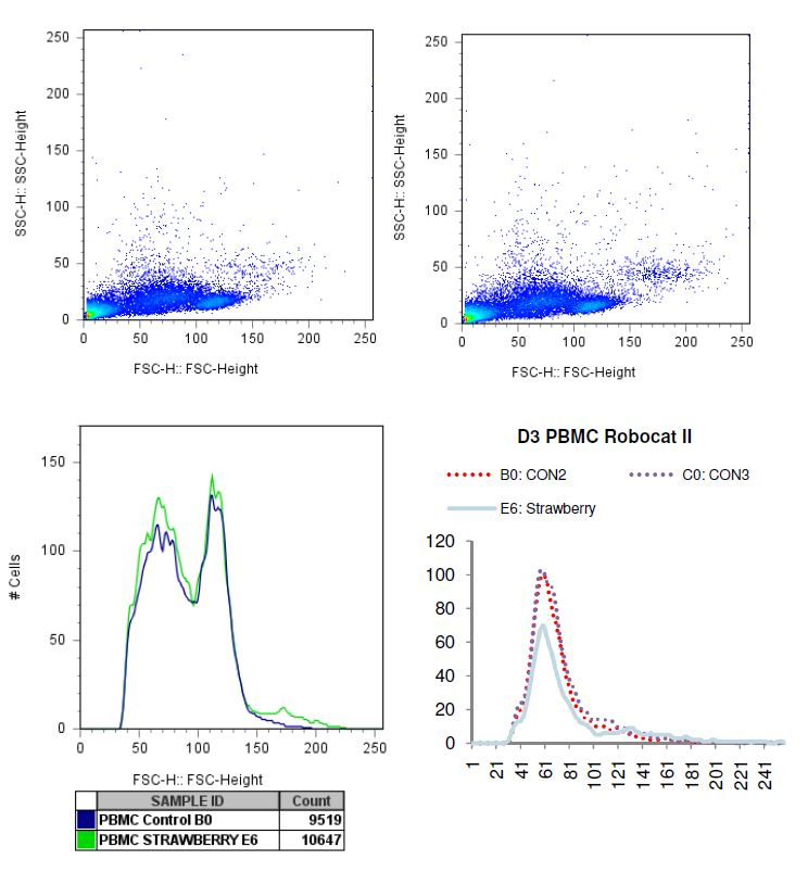 Charted results of donor 3 peripheral blood mononuclear cells (PBMC) when exposed to strawberry