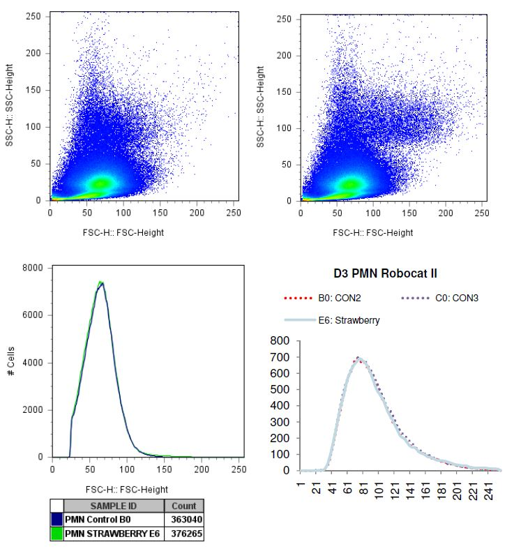 Charted results of donor 3 polymorphonuclear (PMN) cells when exposed to strawberry