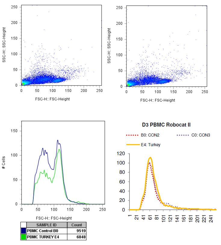 Charted results of donor 3 peripheral blood mononuclear cells (PBMC) when exposed to turkey