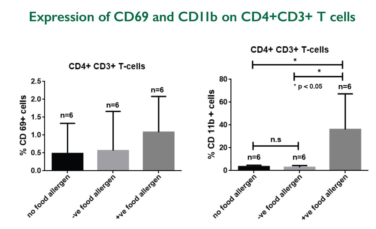 charted expression of CD69 and CD11b on CD4+CD3+ T cells