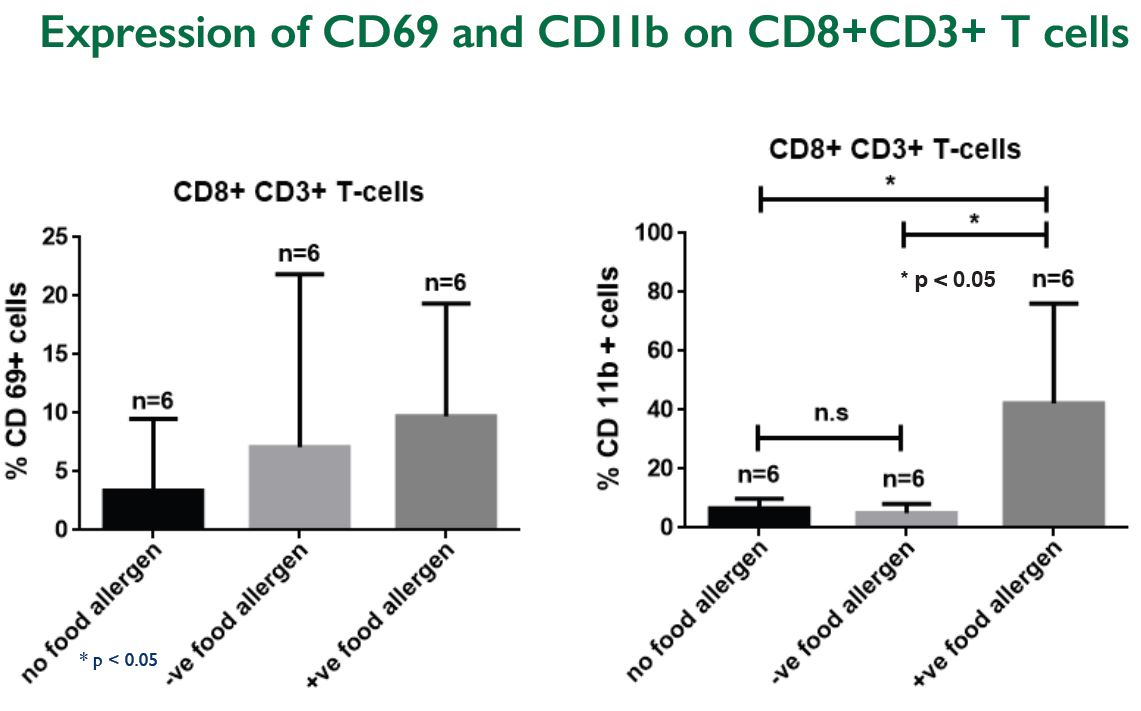 charted expression of CD69 and CD11b on CD8+CD3+ T cells