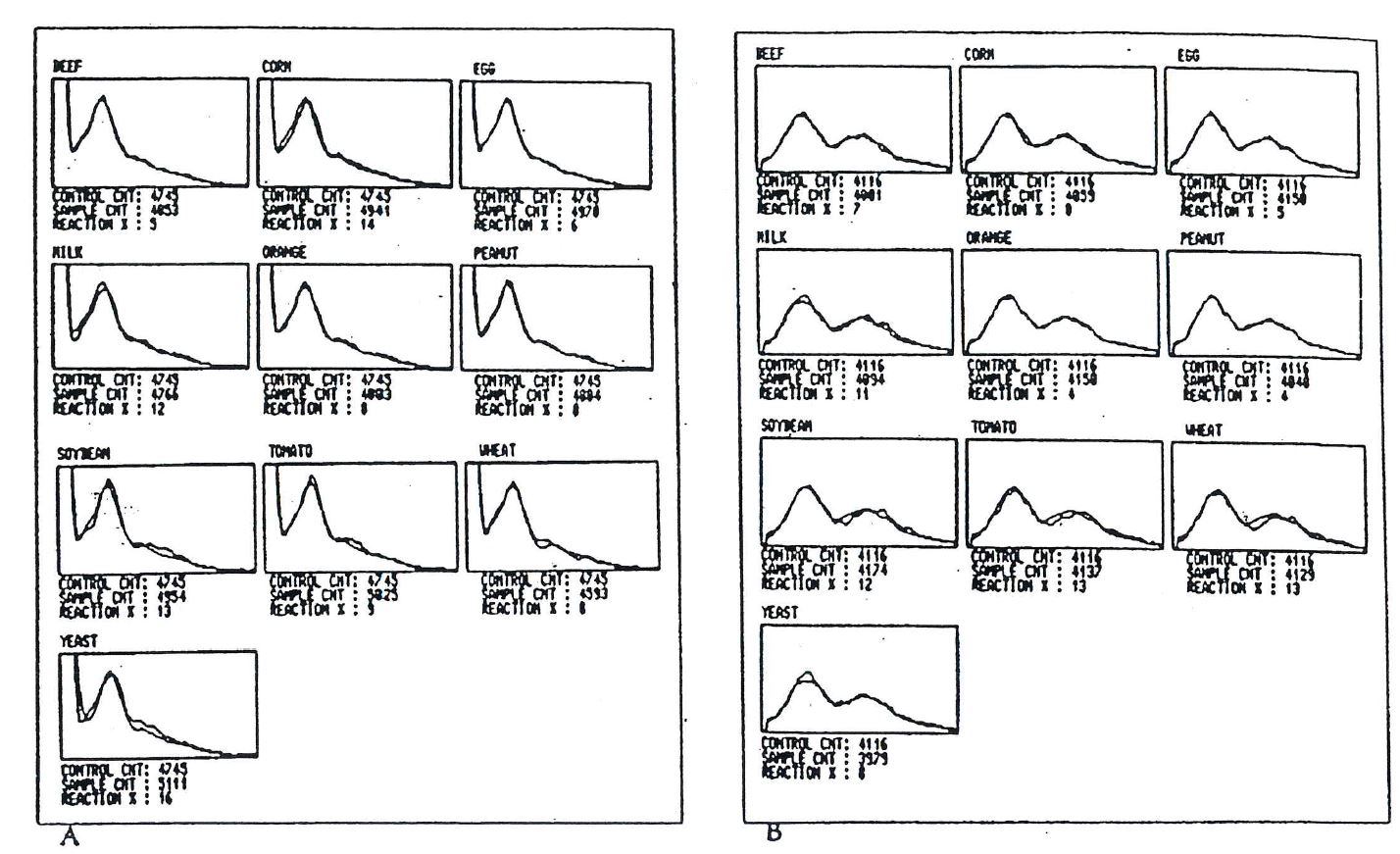 Two sets of Alcat Test graphic histogram results for patient 1