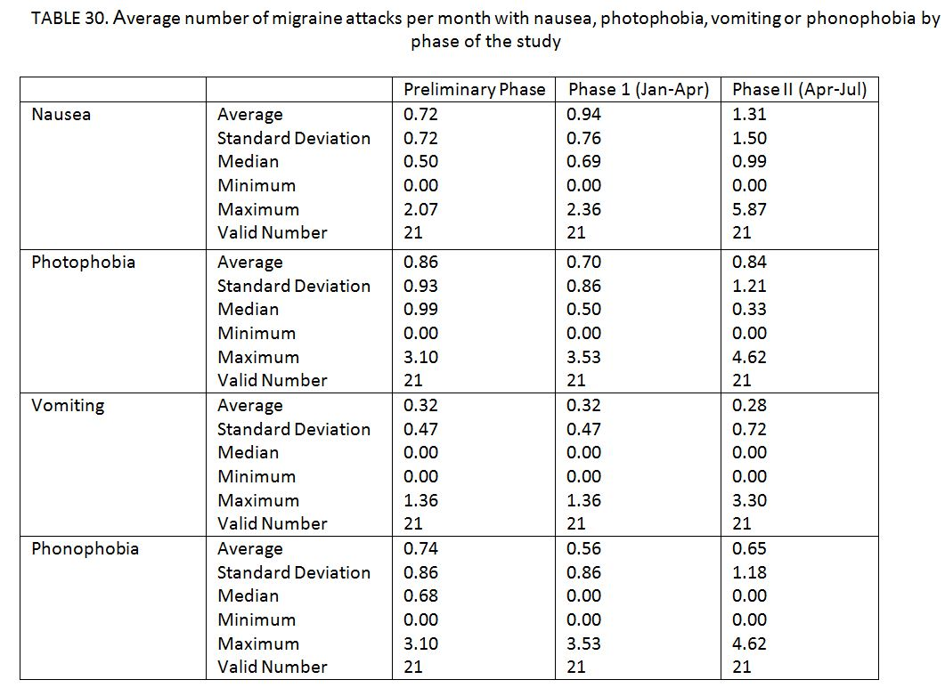 21 migraine patients charted by average number of migraine attacks per month with certain symptoms by phase of the study