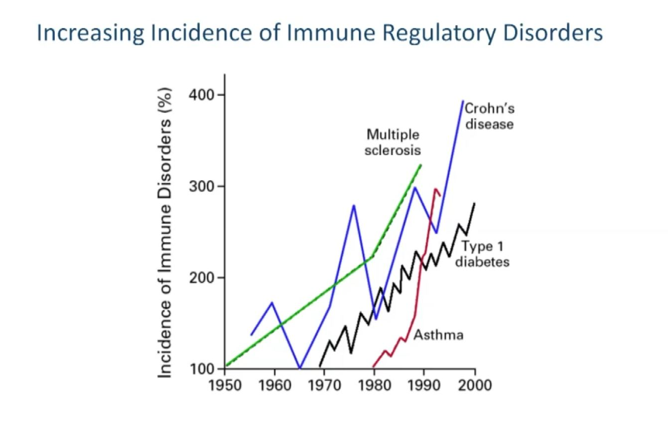 Dr  David Brady's – Autoimmune Diseases: Leaving the era of
